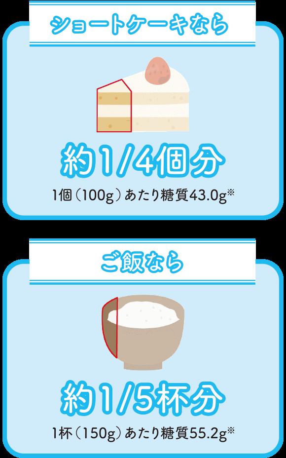 そもそも糖質10gって、どのくらい?