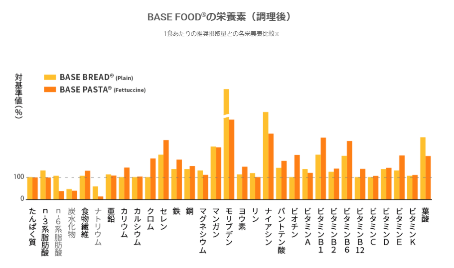 BASE FOODの栄養素(調理後)
