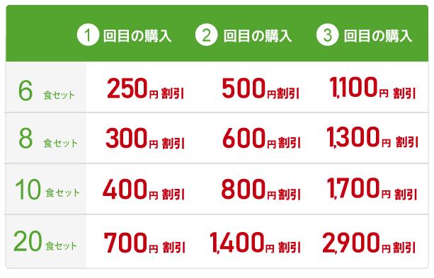 noshの最大5000円割引クーポン